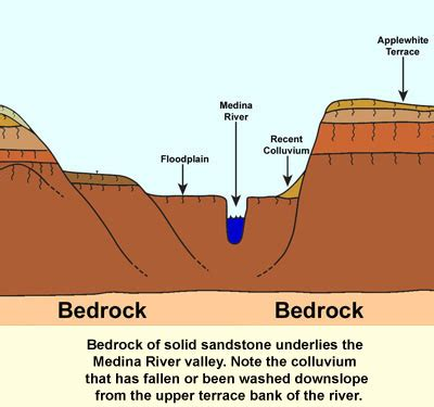 bed rock geology vocabulary