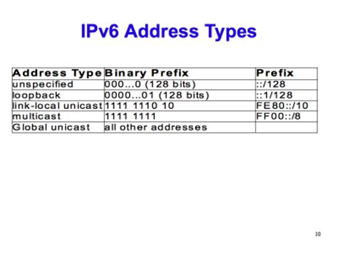 Lookup Ipv6 Address Optimus 5 Search Image Types Of Ipv6 Addresses