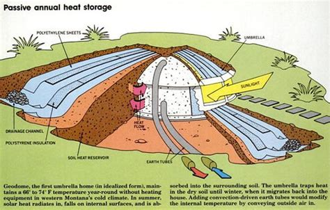 underground houses plans underground concrete dome home plans free download wiring diagram schematic