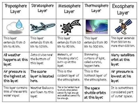 Atmosphere Layers Worksheet by Imgs For Gt Layers Of Atmosphere Diagram Worksheet