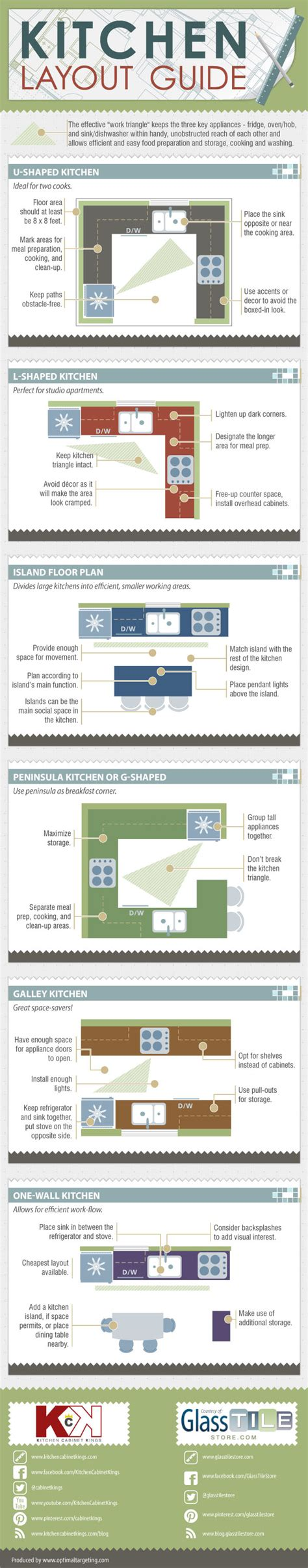 how to choose a kitchen layout based on the fridge oven how to choose a kitchen layout based on the fridge oven