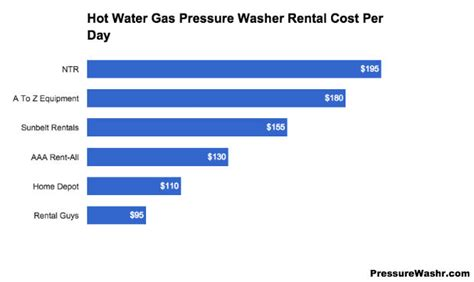 rental cost pressure washer rental costs to hire a power washer