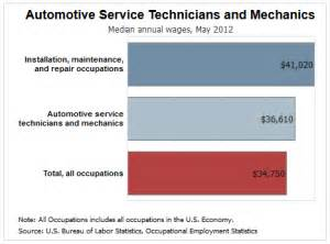How Much Do Nissan Technicians Make Money Matters How Much Do Auto Technicians Make