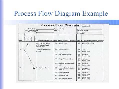 ppap process flow diagram 04 ppap material