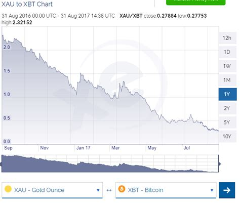 bitcoin xe chart how the bitcoin boom can boost the gold price seeking alpha