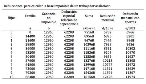 a partir de cuanto se paga ganancias 2016 exabruptos el verdadero c 225 lculo del impuesto a las ganancias