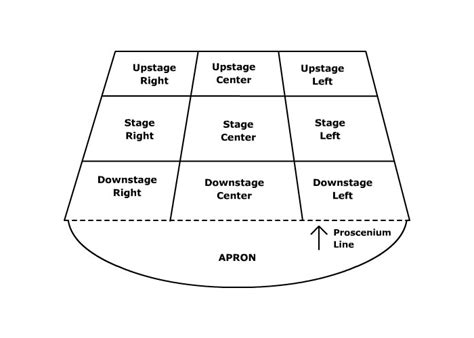 stage layout diagram learning about the stage acting areas diagram artopia