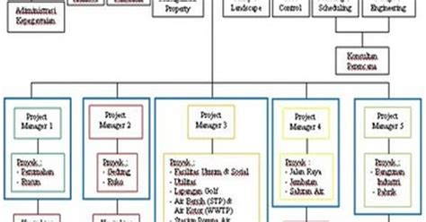 manfaat ilmu contoh makalah struktur organisasi