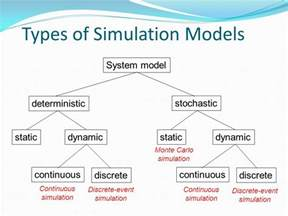 Types Of Models Discrete Event Systems Simulation Ppt