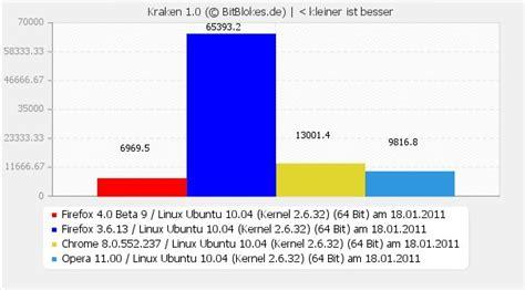 kraken bench aktuelle benchmarks firefox 4 beta 9 chrome 8 opera 11 und firefox 3 6 13 unter