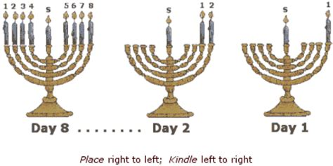order of lighting chanukah candles chanukah חנוכה dedicated against assimilation