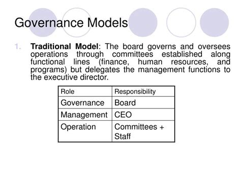 non profit governance model exle ppt governance in non profit organizations powerpoint