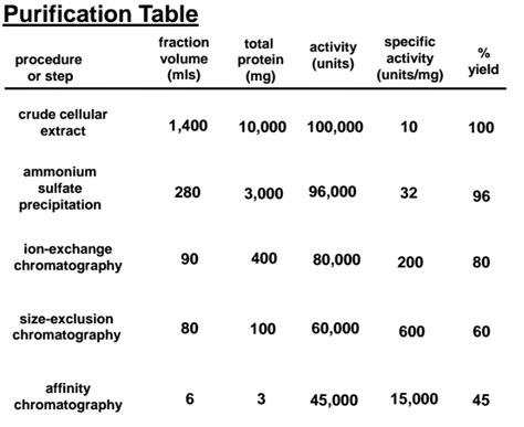 protein yield biochemistry why is yield in a purification table