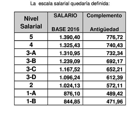 tablas salariales convenios de oficinas madrid 2016 tablas salariales 2016 convenio oficinas y despachos de
