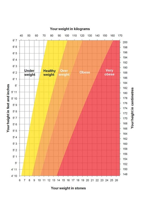 ideal weight chart height weight chart nhs