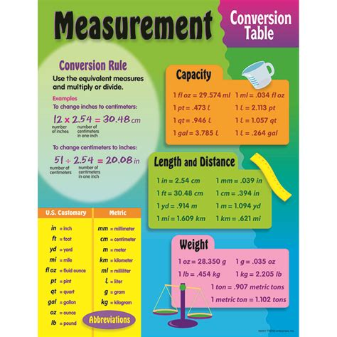 chart measurement conversion measurement mathematics