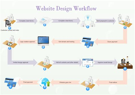 net workflow pattern website design workflow exle
