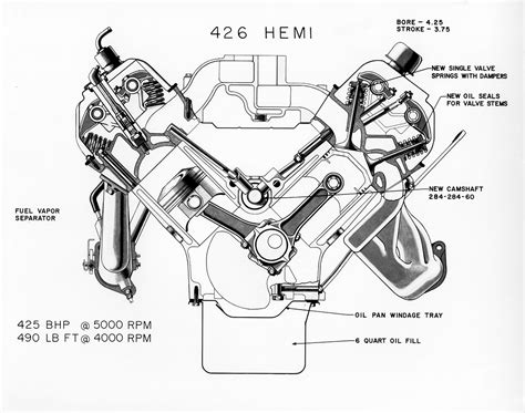 5 7 hemi engine diagram how a car engine works diagram wiring diagram elsalvadorla from elephant to hellcat the evolution of the hemi 174 v8
