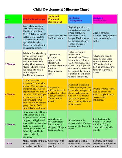 developmental milestones table child developmental milestone chart birth to 1 year