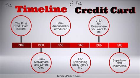 cards history credit cards helping go into debt since 1946