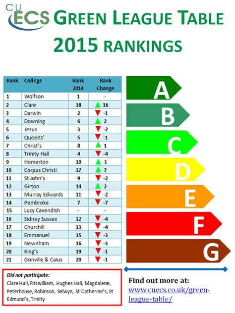 Of Petroleum And Energy Studies Mba Ranking by Green League Table Rankings Cambridge
