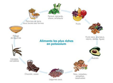alimenti contenente potassio comment adapter votre alimentation n 233 phrologie 224 232 ve