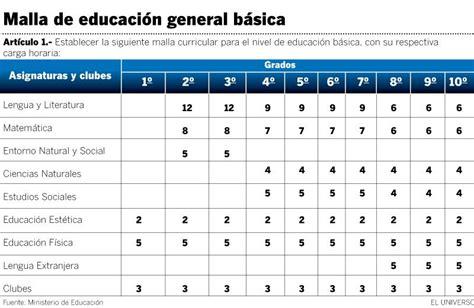 malla curricular 2016 2017 ecuador ministerio educacion nueva malla curricular dispone que ingl 233 s se dicte desde