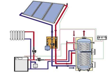 solar heating systems homes solar water heating system ontario home builders