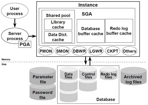 oracle database 11g architecture diagram image gallery oracle architecture