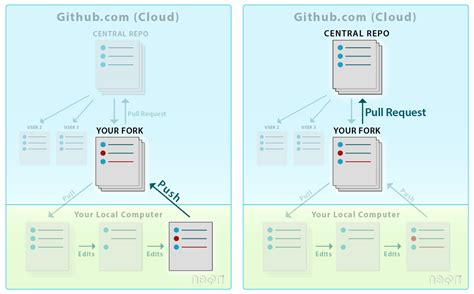 git tutorial push pull version control with github neon