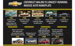 History Of Chevrolet A History Of The Chevy Malibu