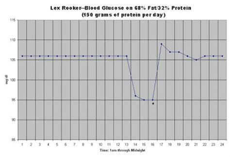 u protein level low carb for you protein intake and blood glucose levels