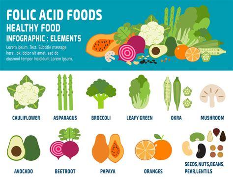 acido folico negli alimenti acido folico cosa 232 a cosa serve cibi lo contengono