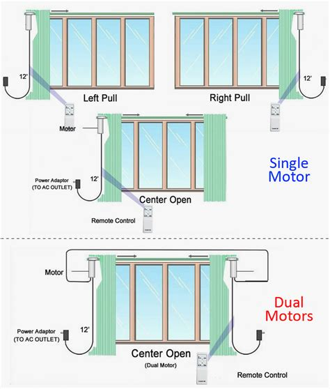 automatic curtains automatic curtain cl 920a dual track automatic curtain system