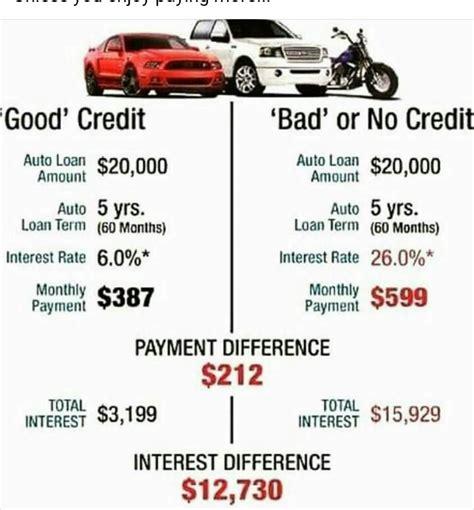 Bad Credit Meme - good vs bad credit financial memes pinterest memes