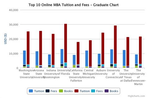 Csuf Mba Tuition by Top 10 Mba Comparison Tuition And Living Costs