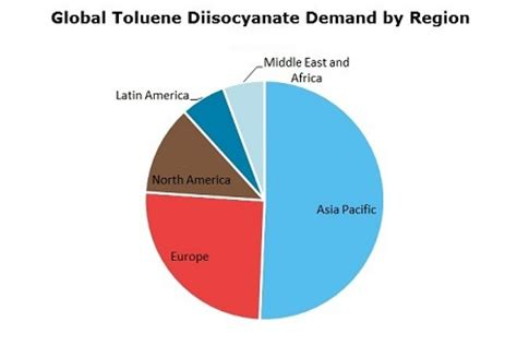 Toluene Diisocyanate toluene diisocyanate tdi 2018 world market outlook and