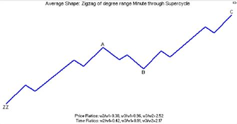 zigzag pattern rule elliott wave pattern zigzag zz double zigzag dz