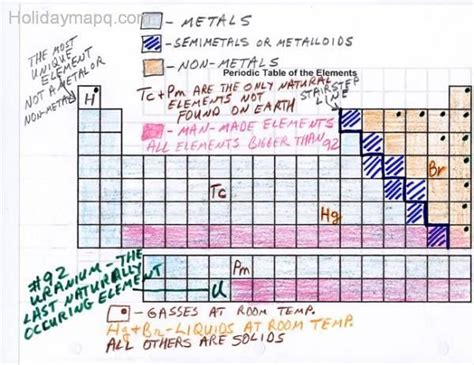 Getting To The Periodic Table Worksheet Answers by Periodic Table Worksheet Holidaymapq