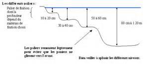 bassin la r 233 alisation du terrassement