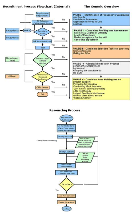 recruitment flowchart recruitment process flowchart pictures to pin on