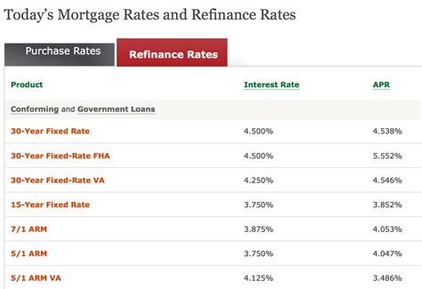 housing loans rates business mortgage business mortgage rates comparison