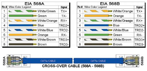 568b color code the industrial ethernet book knowledge technical