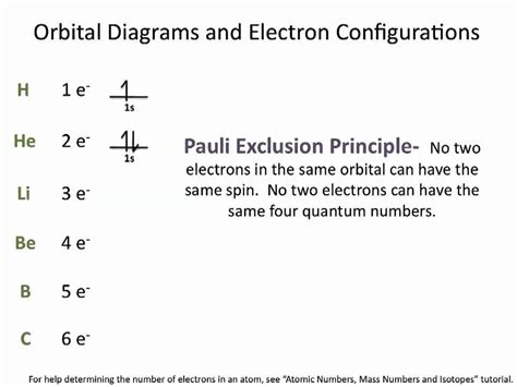 tutorial questions on electron configuration electron configurations chemistry tutorial youtube
