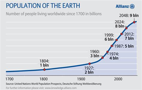history and pattern of human population growth has the pattern of world population growth definitively