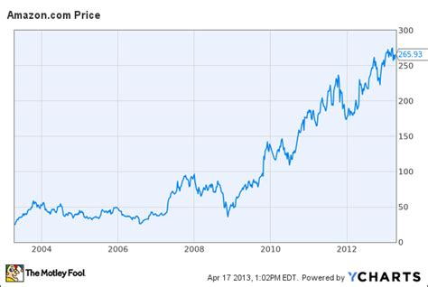 amazon stock price amazon stock could plummet if growth disappoints the