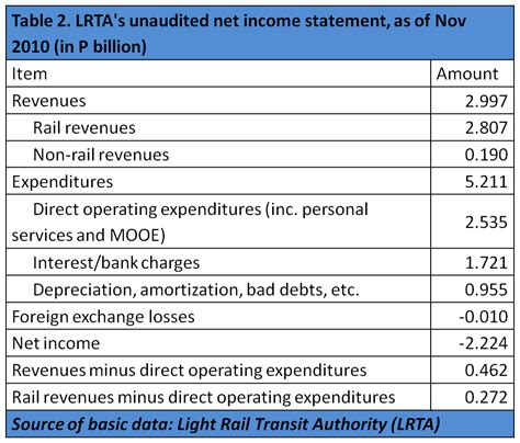 net income statement template lrt mrt a radical s nut