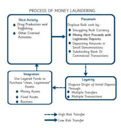 anti money laundering program template money laundering diagram images