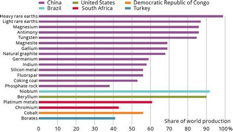 percentage  global production  ec critical raw