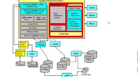 oracle tutorial in hindi oracle memory structure youtube